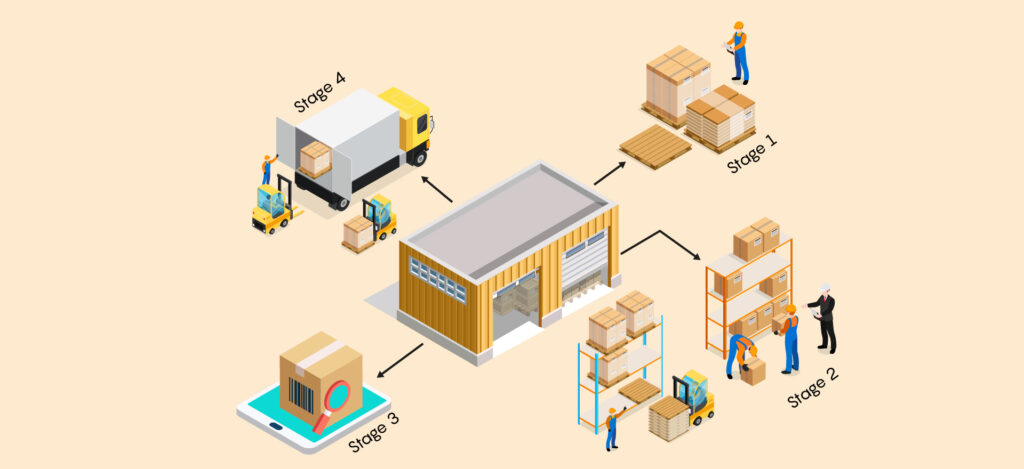 How Does Inventory Management Work?