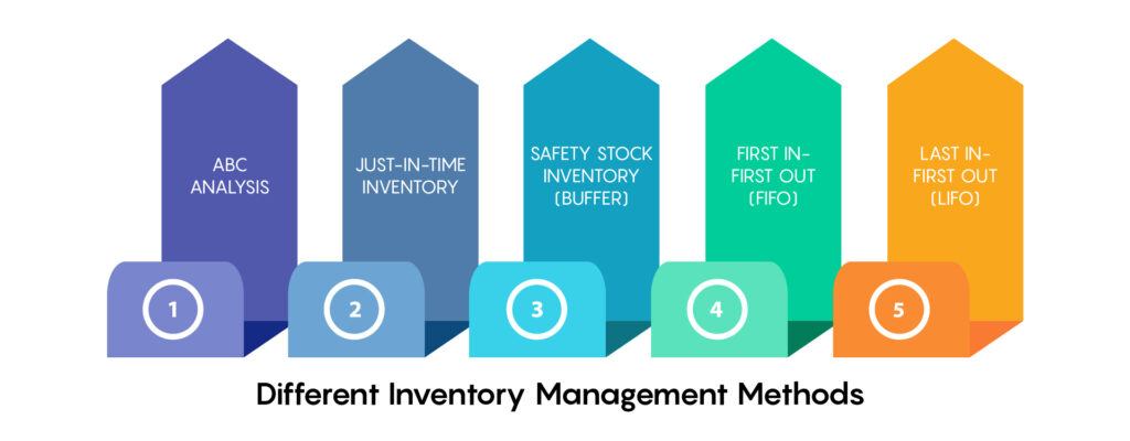 Different Types of Inventory Management