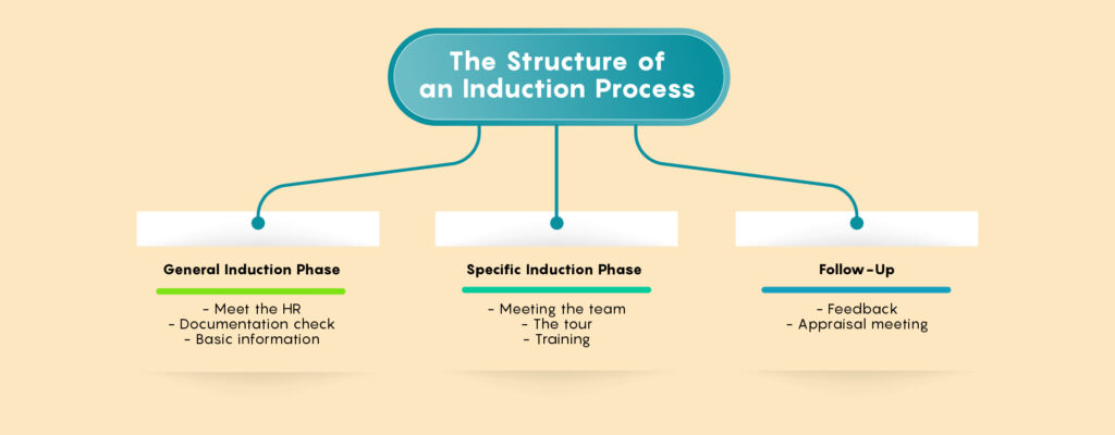 The Structure of an Induction Process