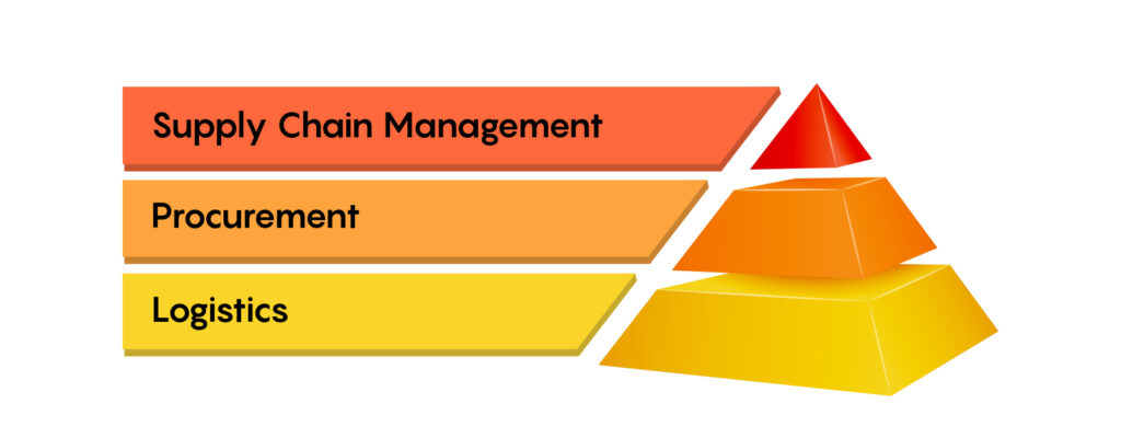 Where Does Procurement Fit Into the Value Chain?