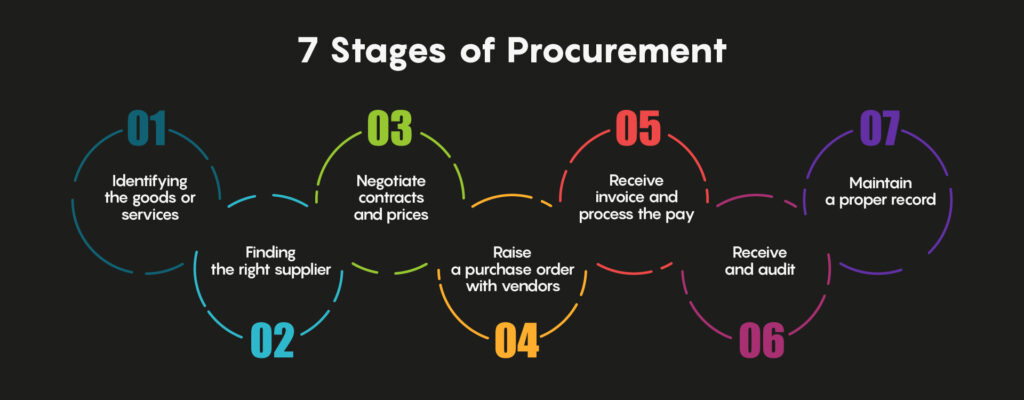 The 7 Stages of Procurement
