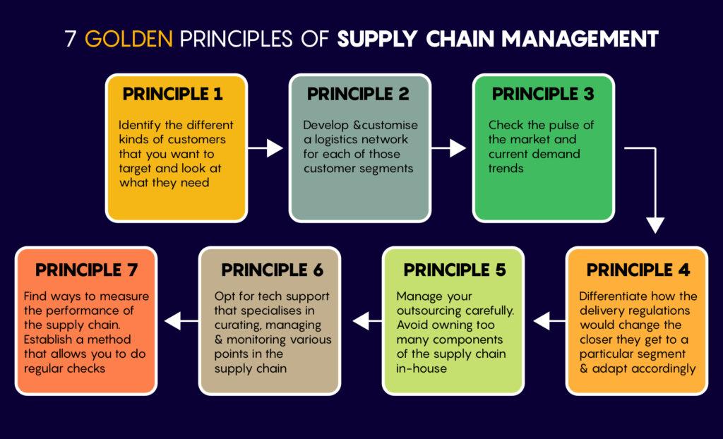 Supply Chain Management - 7 Golden Principles