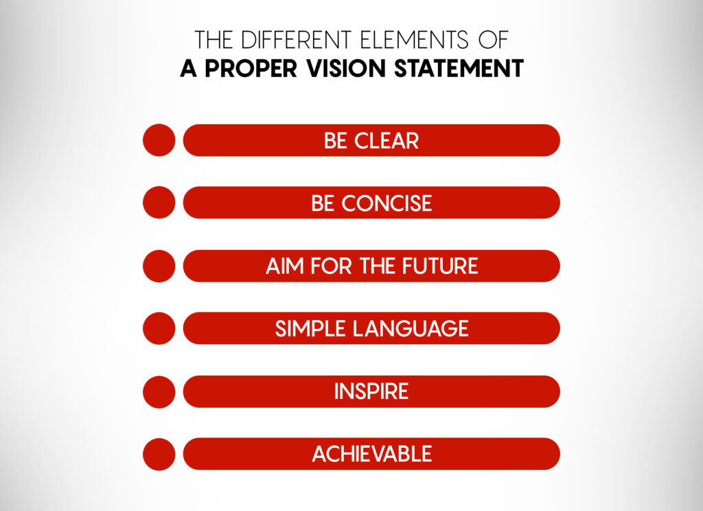 The elements of a proper vision statement