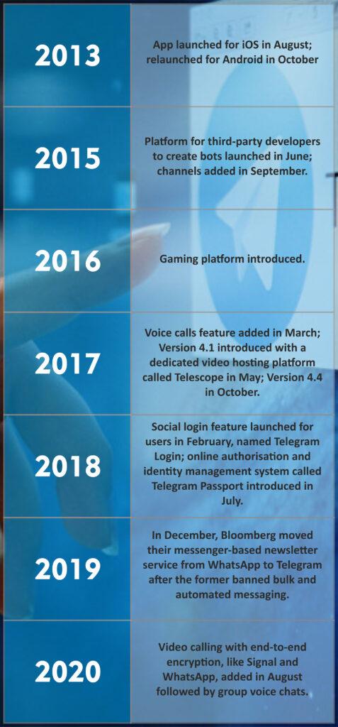 Journey of Telegram application