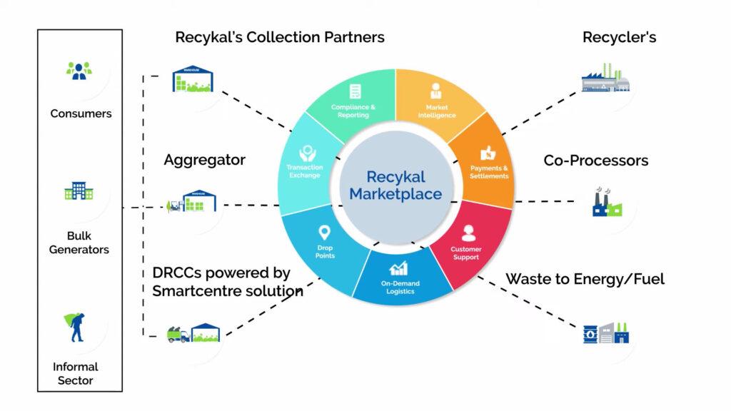 Recykal Market Place Platform