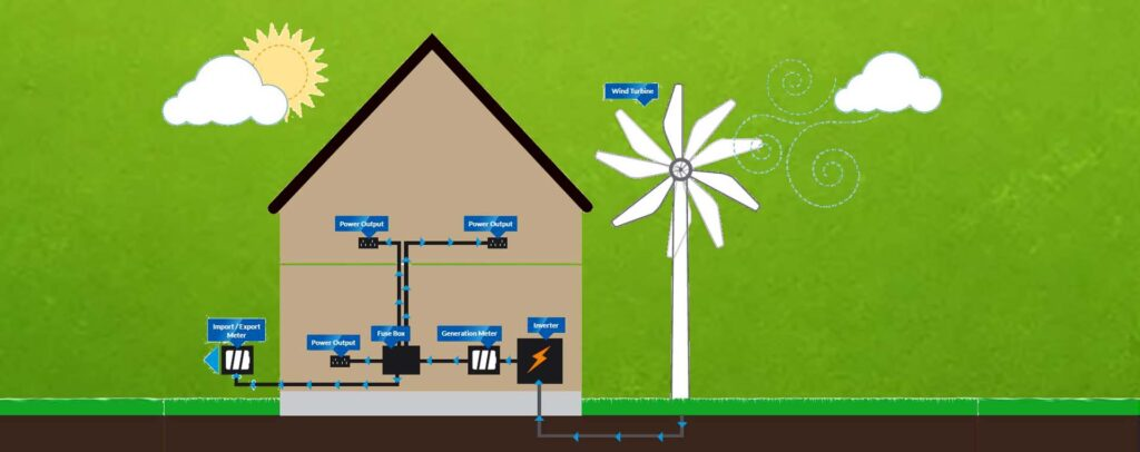 ReNew B2B Solutions and renewable energy prospects