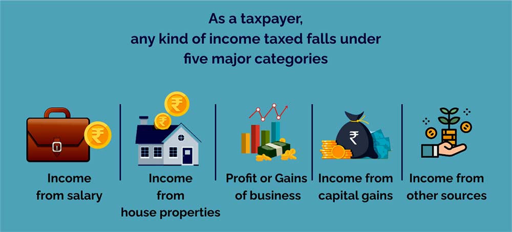 Major Categories of Income Taxed