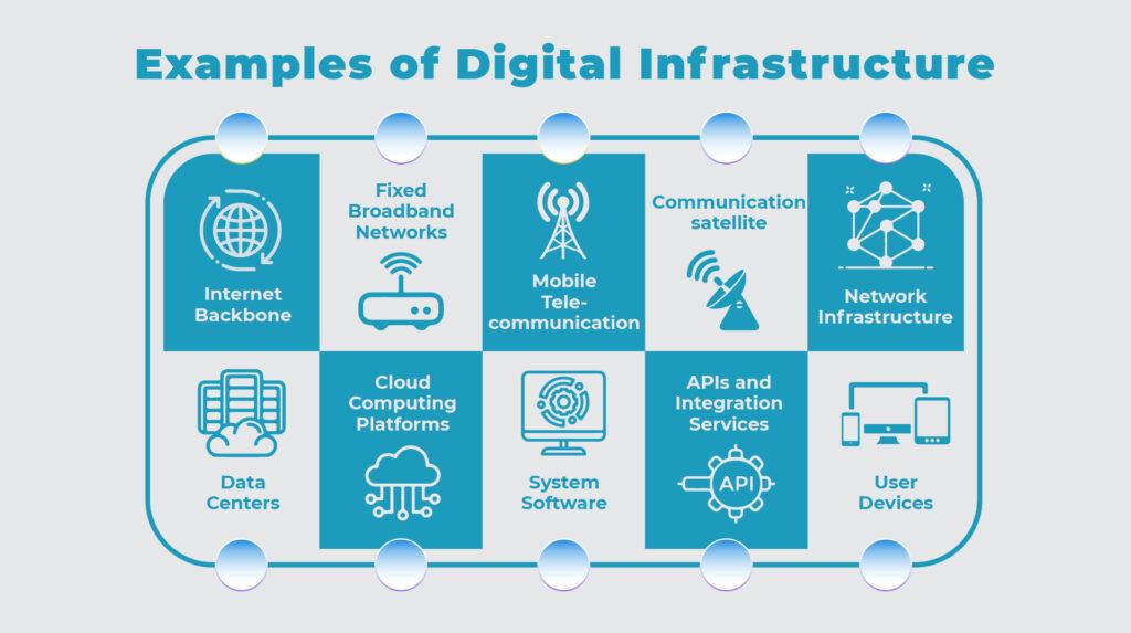 Examples of Digital Infrastructure