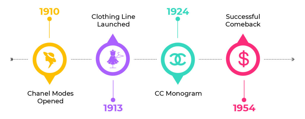 A timeline of Coco Chanel's journey