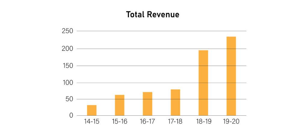 Total Revenue Graph of Paper Boat