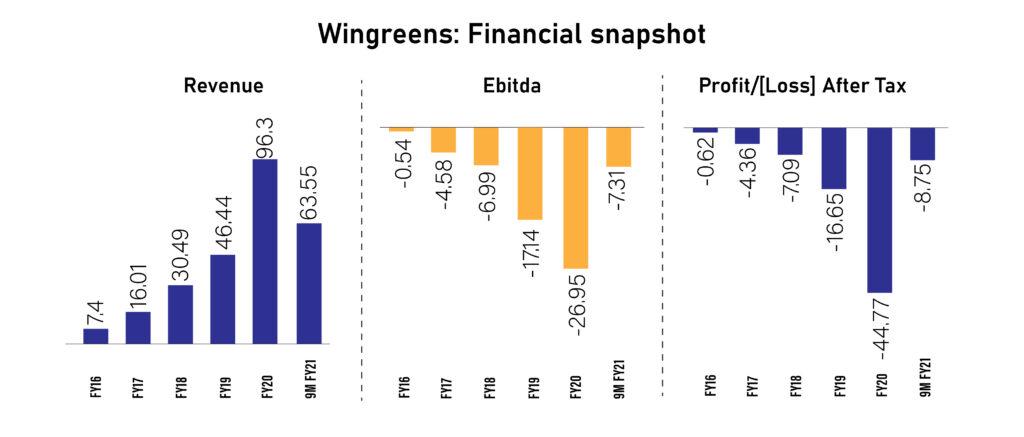 Financial Snapshot of Wingreens